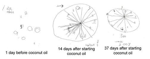 Coconut Oil Clock Draw